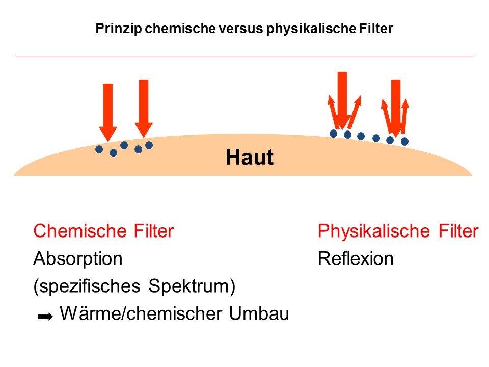 Schutz UV Strahlung