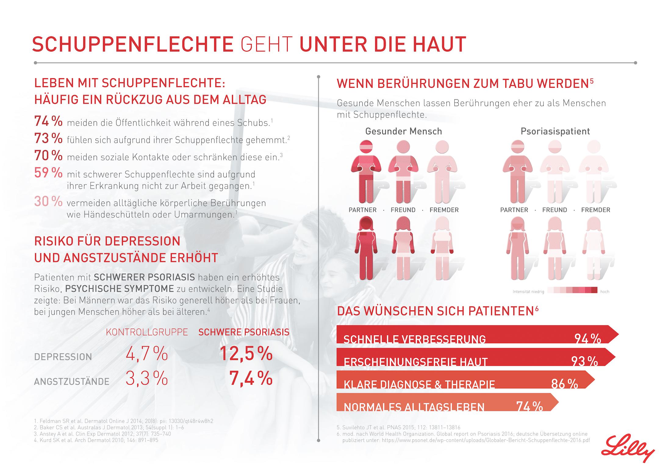 Psoriasis Infografik 1 - Copyright Lilly Deutschland GmbH