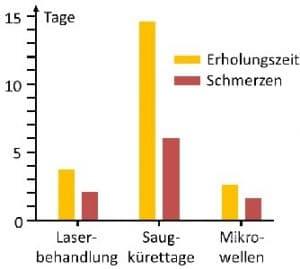 Hyperhidrosis Hyperhidrose übermäßiges Schwitzen Schweißgeruch axilläre Bromhidrose