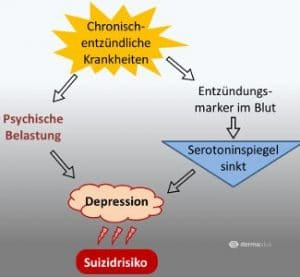 psoriasis depression schuppenflechte
