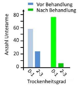 feuchtigkeitscremes neurodermitis atopisches ekzem behandlung trockene haut feuchtigkeitspflege