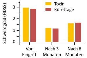 Hyperhidrose übermäßiges Schwitzen Botox Botulinumtoxin Schweißdrüsenentfernung
