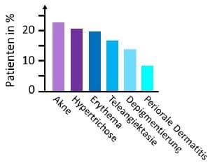 Glukokortikoide Kortisonmissbrauch
