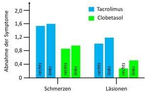 knötchenflechte oraler lichen planus tacrolimus statt Glukokortikoiden