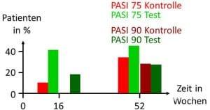 Schuppenflechte Psoriasis methotrexat