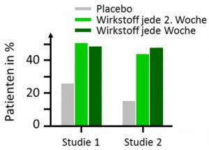 Psoriasis Schuppenflechte Studie