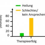 Morbus Schamberg Purpura pigmentosa progressiva Antioxidanzien Petechien Therapie