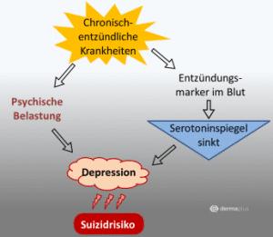 Psoriasis Schuppenflechte Depressionen
