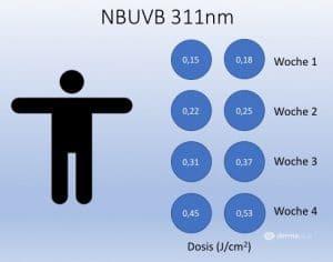 Sonnenallergie polymorphe Lichtdermatose Hardening UVB Kurzzeitdesensibilisierung