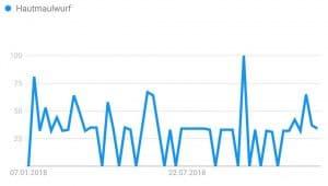 Hautkrankheiten Larva migrans Hautmaulwurf Google Trends