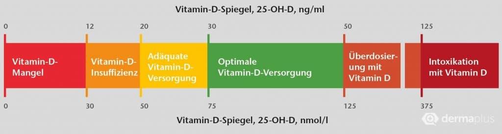 Vitamin D-Mangel Knochen Osteoporose Rachitis Osteomalazie Vitamin D Referenzwerte